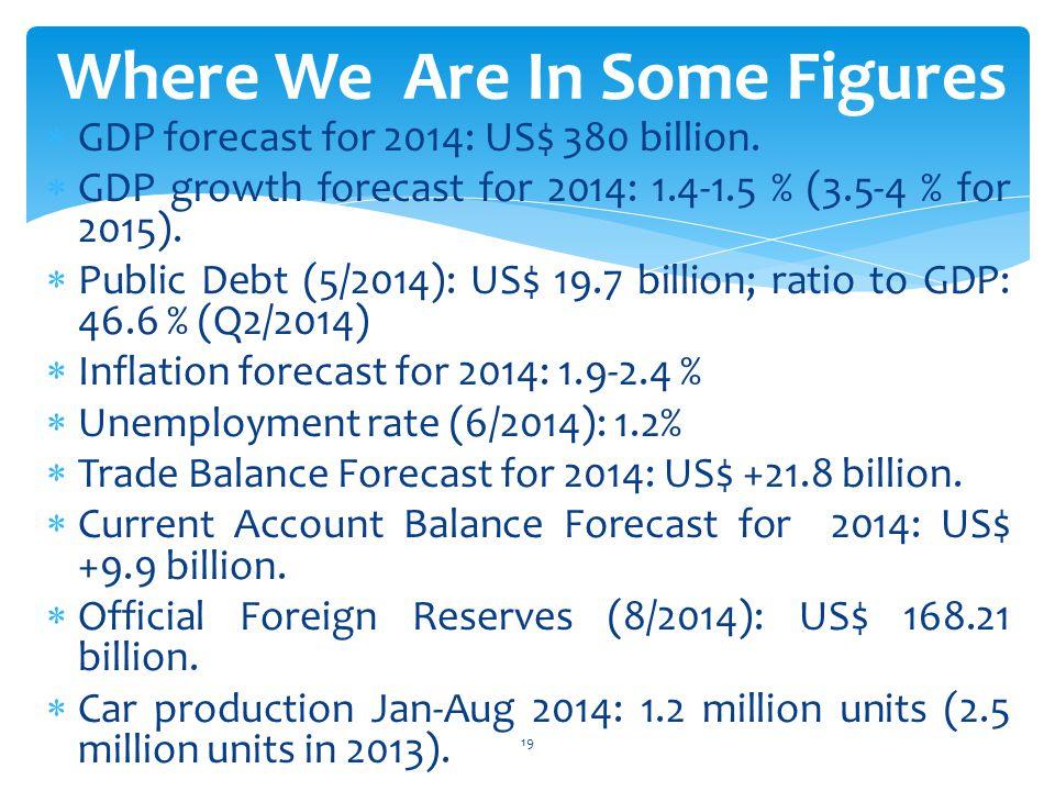  GDP forecast for 2014: US$ 380 billion.  GDP growth forecast for 2014: 1.4-1.5 % (3.5-4 % for 2015).  Public Debt (5/2014): US$ 19.7 billion; rati