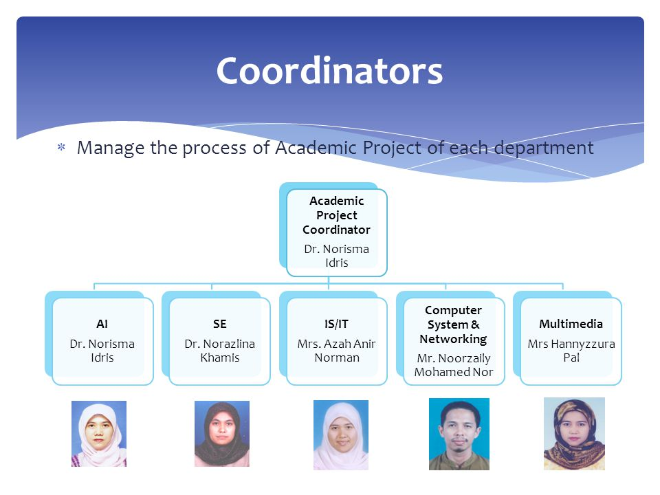  Manage the process of Academic Project of each department Coordinators Academic Project Coordinator Dr. Norisma Idris AI Dr. Norisma Idris SE Dr. No