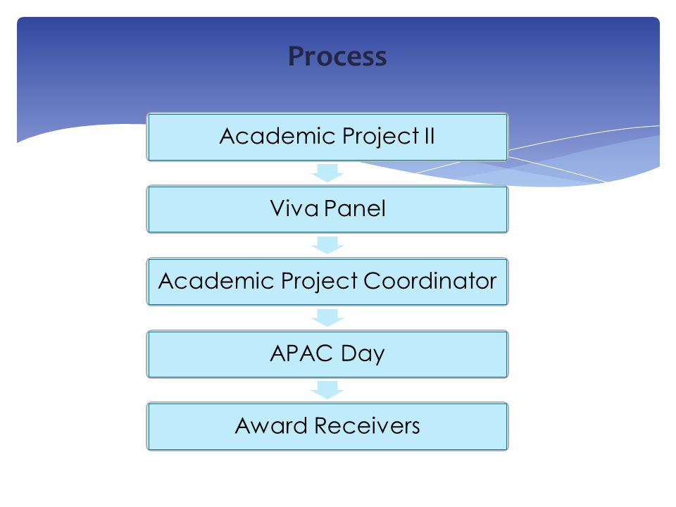 Process Academic Project II Viva Panel Academic Project Coordinator APAC Day Award Receivers
