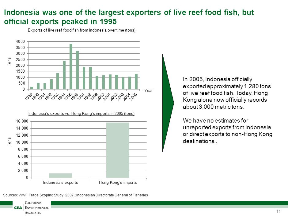 Indonesia was one of the largest exporters of live reef food fish, but official exports peaked in 1995 11 Exports of live reef food fish from Indonesi