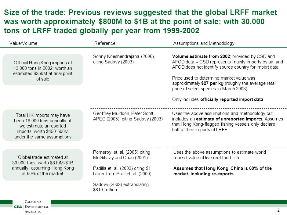Size of the trade: Previous reviews suggested that the global LRFF market was worth approximately $800M to $1B at the point of sale; with 30,000 tons