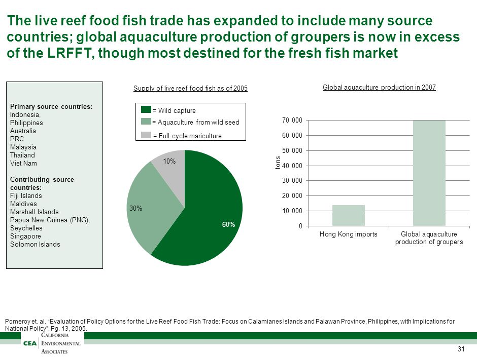 The live reef food fish trade has expanded to include many source countries; global aquaculture production of groupers is now in excess of the LRFFT,