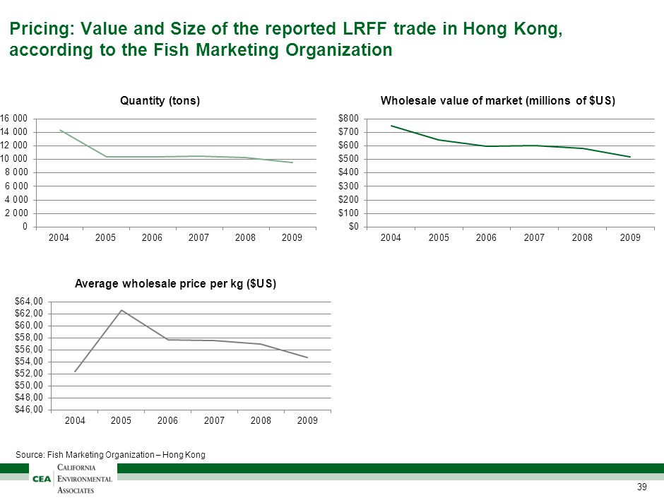 Pricing: Value and Size of the reported LRFF trade in Hong Kong, according to the Fish Marketing Organization 39 Source: Fish Marketing Organization –