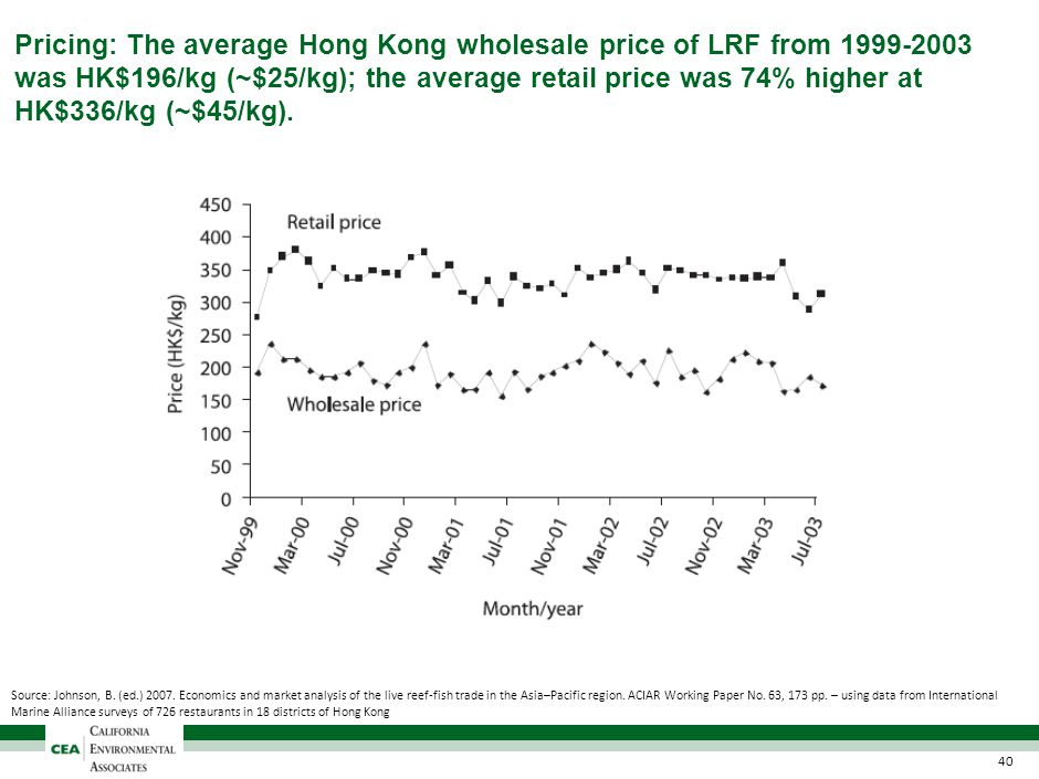 Pricing: The average Hong Kong wholesale price of LRF from 1999-2003 was HK$196/kg (~$25/kg); the average retail price was 74% higher at HK$336/kg (~$45/kg).