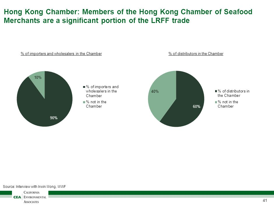 Hong Kong Chamber: Members of the Hong Kong Chamber of Seafood Merchants are a significant portion of the LRFF trade 41 % of importers and wholesalers in the Chamber% of distributors in the Chamber Source: Interview with Irwin Wong, WWF