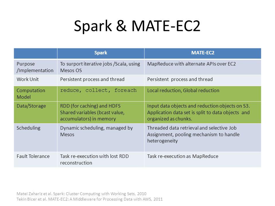 Spark & MATE-EC2 SparkMATE-EC2 Purpose /Implementation To surport iterative jobs /Scala, using Mesos OS MapReduce with alternate APIs over EC2 Work Un