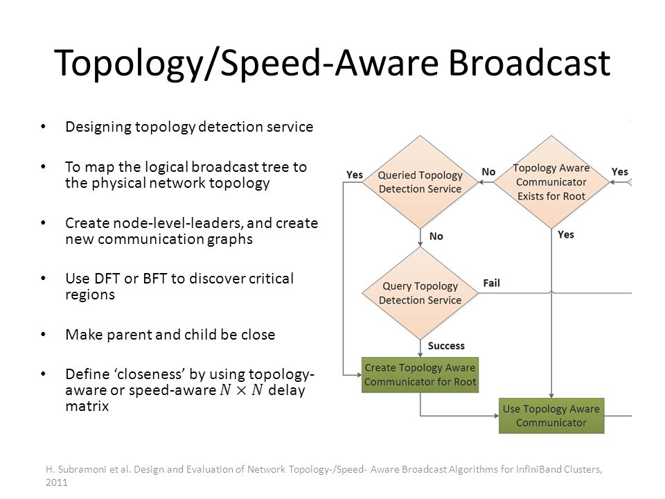 Topology/Speed-Aware Broadcast H. Subramoni et al. Design and Evaluation of Network Topology-/Speed- Aware Broadcast Algorithms for InfiniBand Cluster
