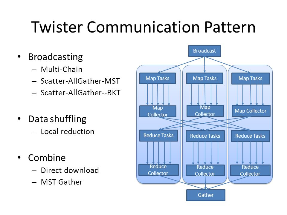 Twister Communication Pattern Broadcasting – Multi-Chain – Scatter-AllGather-MST – Scatter-AllGather--BKT Data shuffling – Local reduction Combine – D