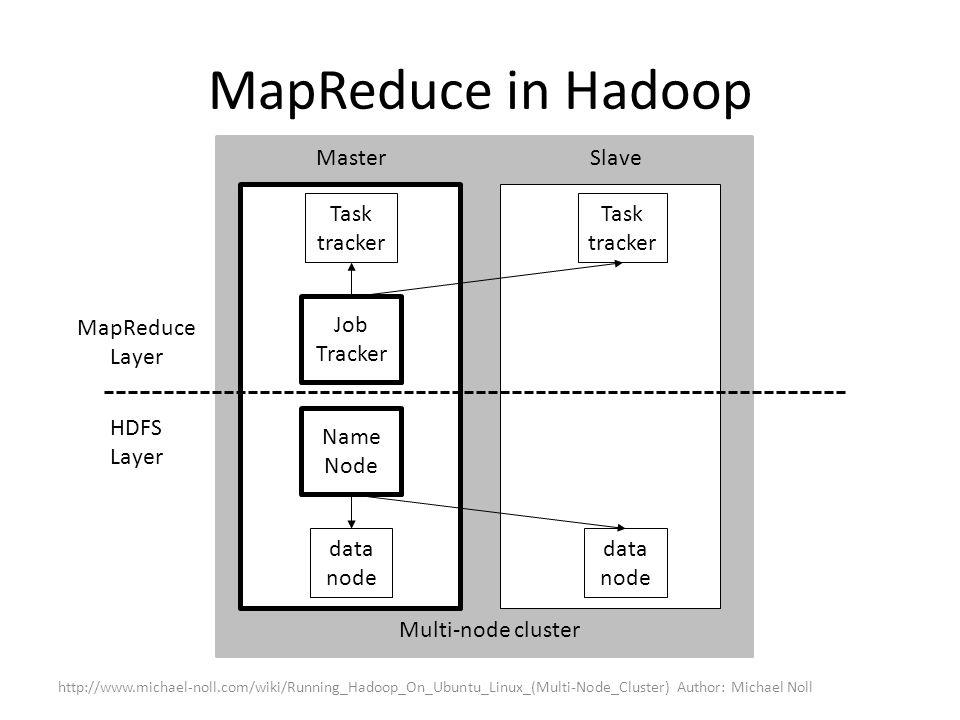 MapReduce in Hadoop http://www.michael-noll.com/wiki/Running_Hadoop_On_Ubuntu_Linux_(Multi-Node_Cluster) Author: Michael Noll MapReduce Layer HDFS Lay