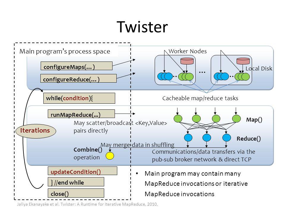 Twister configureMaps(…) configureReduce(…) runMapReduce(...) while(condition){ } //end while updateCondition() close() Combine() operation Reduce() M