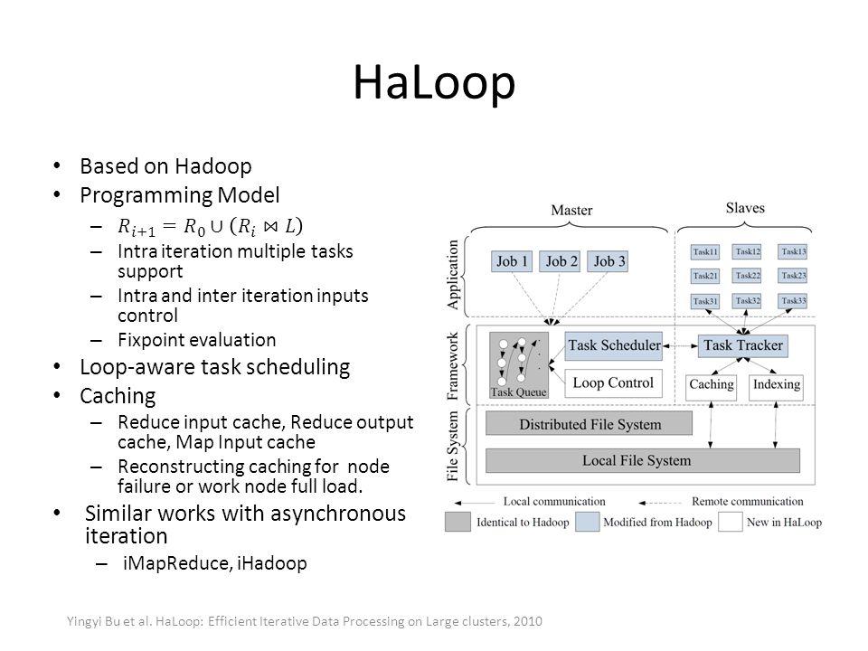 HaLoop Yingyi Bu et al. HaLoop: Efficient Iterative Data Processing on Large clusters, 2010