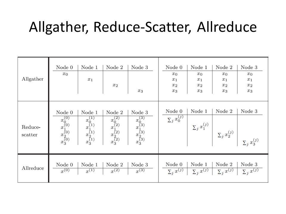 Allgather, Reduce-Scatter, Allreduce