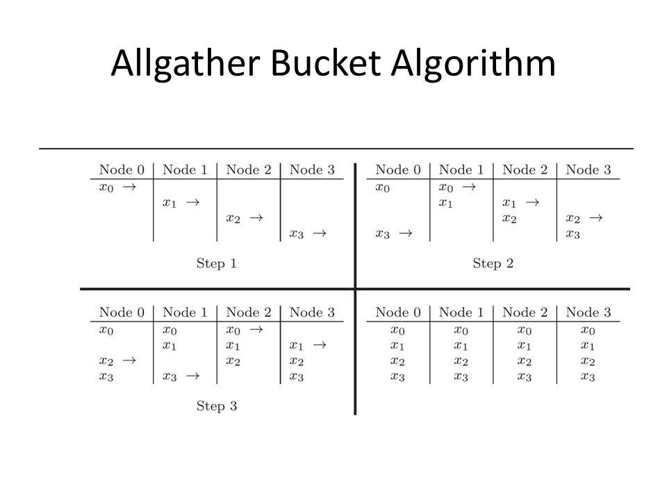 Allgather Bucket Algorithm