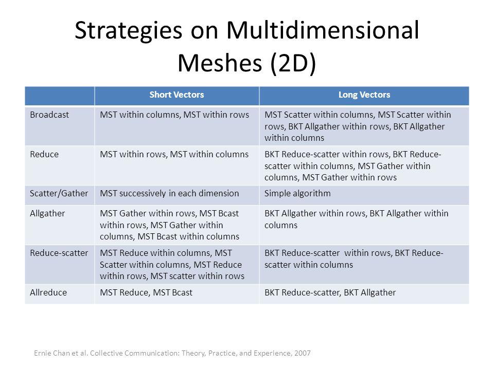 Strategies on Multidimensional Meshes (2D) Short VectorsLong Vectors BroadcastMST within columns, MST within rowsMST Scatter within columns, MST Scatt