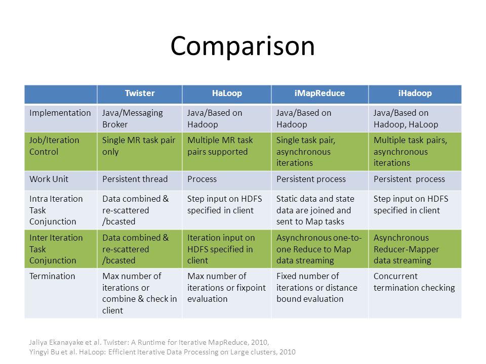 Comparison TwisterHaLoopiMapReduceiHadoop ImplementationJava/Messaging Broker Java/Based on Hadoop Java/Based on Hadoop, HaLoop Job/Iteration Control