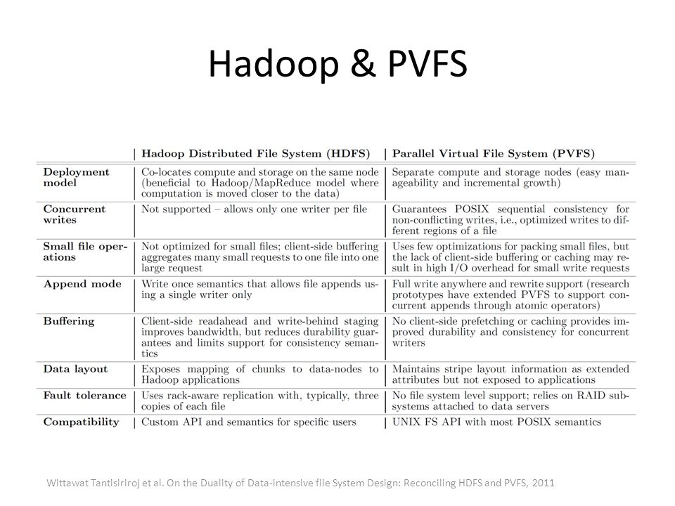 Hadoop & PVFS Wittawat Tantisiriroj et al. On the Duality of Data-intensive file System Design: Reconciling HDFS and PVFS, 2011