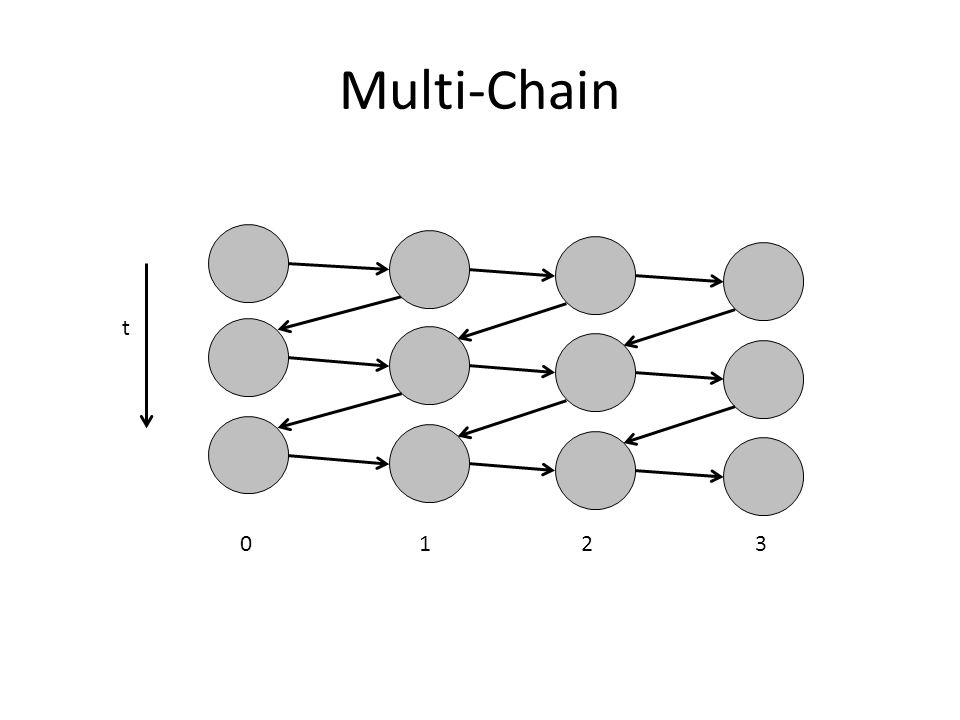Multi-Chain 12 3 0 t