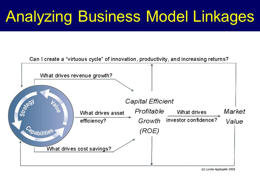 Analyzing Business Model Linkages