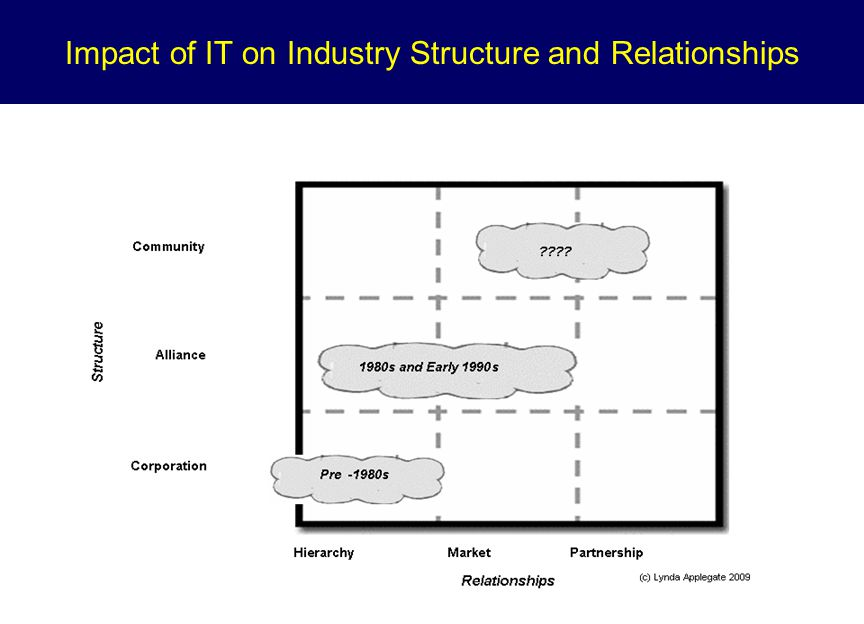 Impact of IT on Industry Structure and Relationships