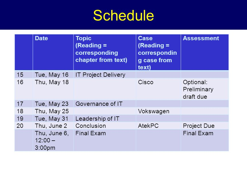 Schedule DateTopic (Reading = corresponding chapter from text) Case (Reading = correspondin g case from text) Assessment 15Tue, May 16IT Project Delivery 16Thu, May 18CiscoOptional: Preliminary draft due 17Tue, May 23Governance of IT 18Thu, May 25Vokswagen 19Tue, May 31Leadership of IT 20Thu, June 2ConclusionAtekPCProject Due Thu, June 6, 12:00 – 3:00pm Final Exam