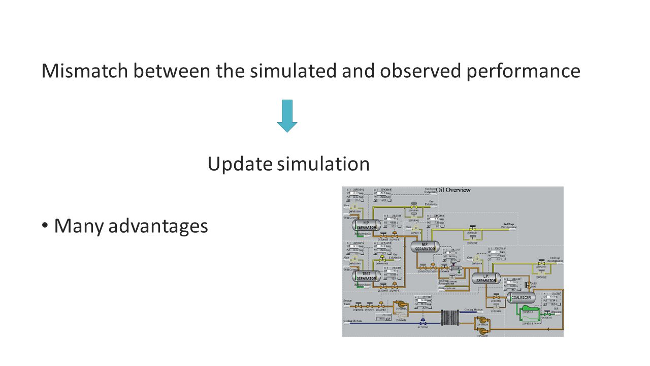 Design phase simulations have two stages Steady state simulation Dynamic simulation  optimizing transient behaviour Transient behaviour Change in production Start up and shut down of process and utility systems Mass and heat balance