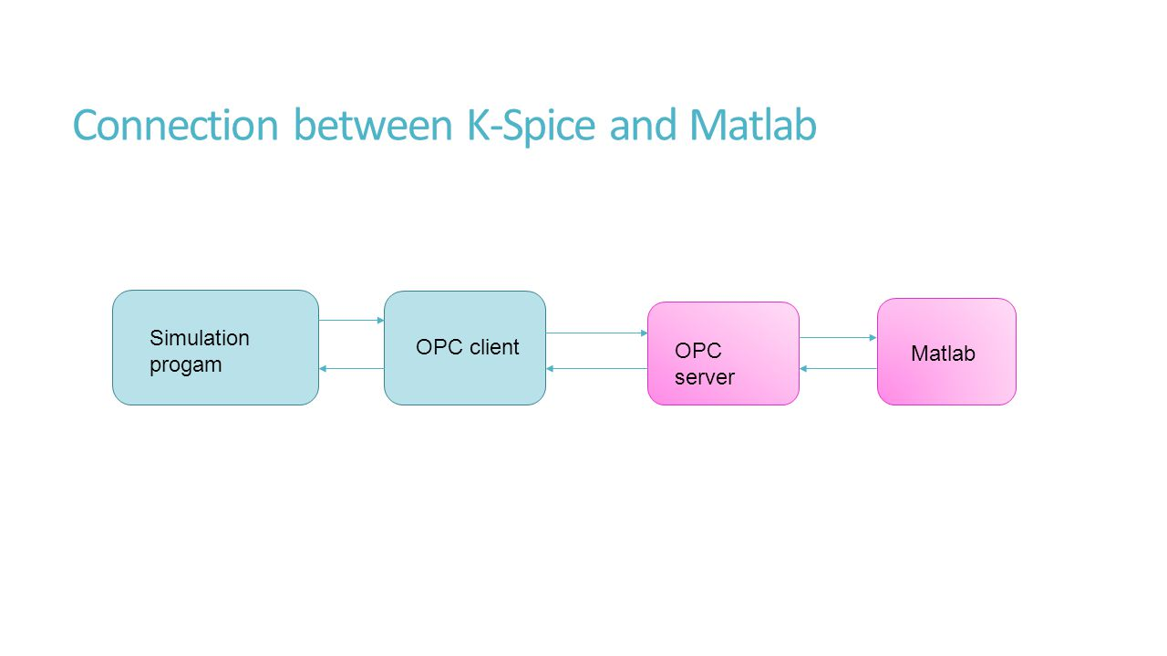 Connection between K-Spice and Matlab Simulation progam OPC client OPC server Matlab