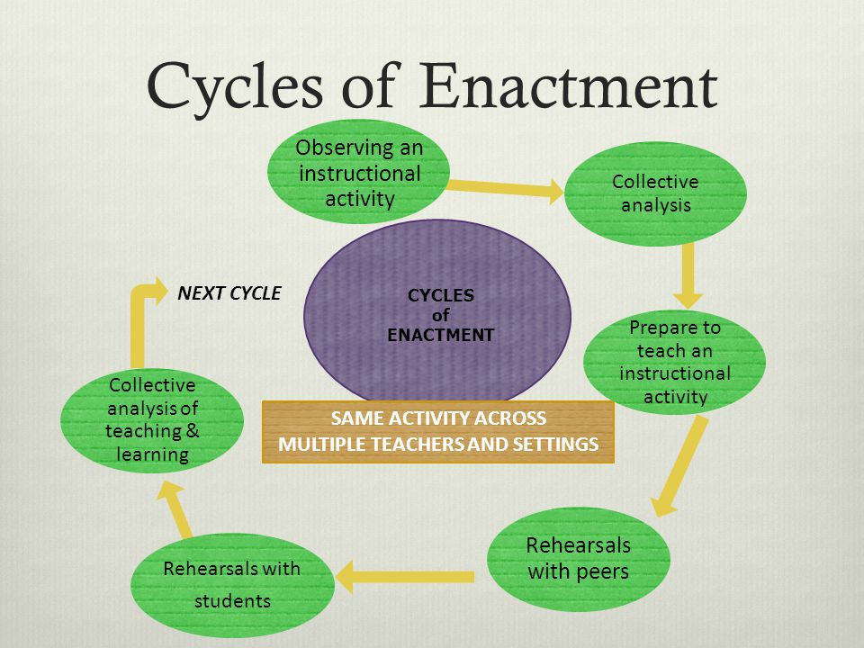 Cycles of Enactment NEXT CYCLE Rehearsals with students Collective analysis of teaching & learning CYCLES of ENACTMENT SAME ACTIVITY ACROSS MULTIPLE TEACHERS AND SETTINGS Rehearsals with peers Observing an instructional activity Collective analysis Prepare to teach an instructional activity