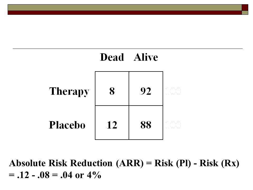 Absolute Risk Reduction (ARR) = Risk (Pl) - Risk (Rx) =.12 -.08 =.04 or 4%