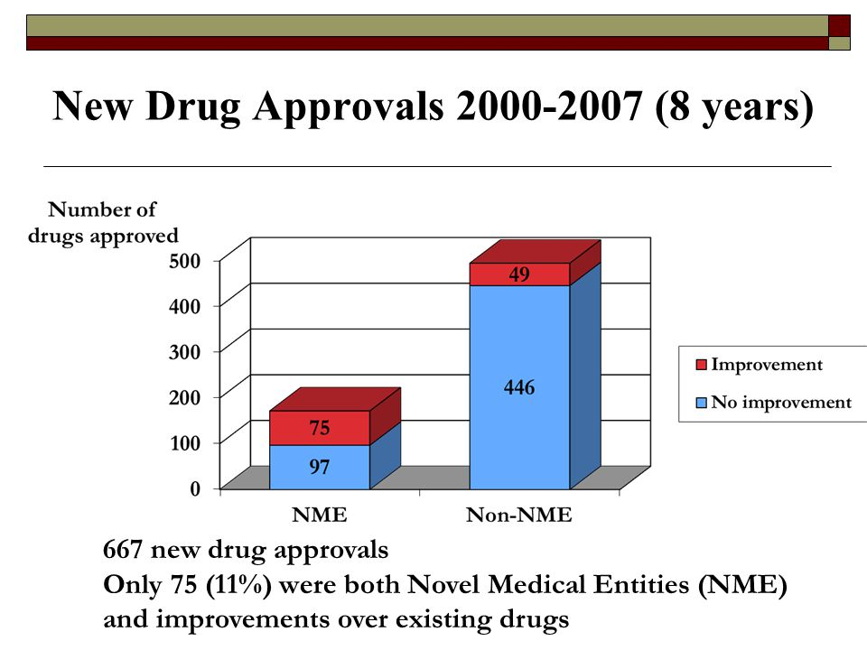 New Drug Approvals 2000-2007 (8 years) 667 new drug approvals Only 75 (11%) were both Novel Medical Entities (NME) and improvements over existing drugs