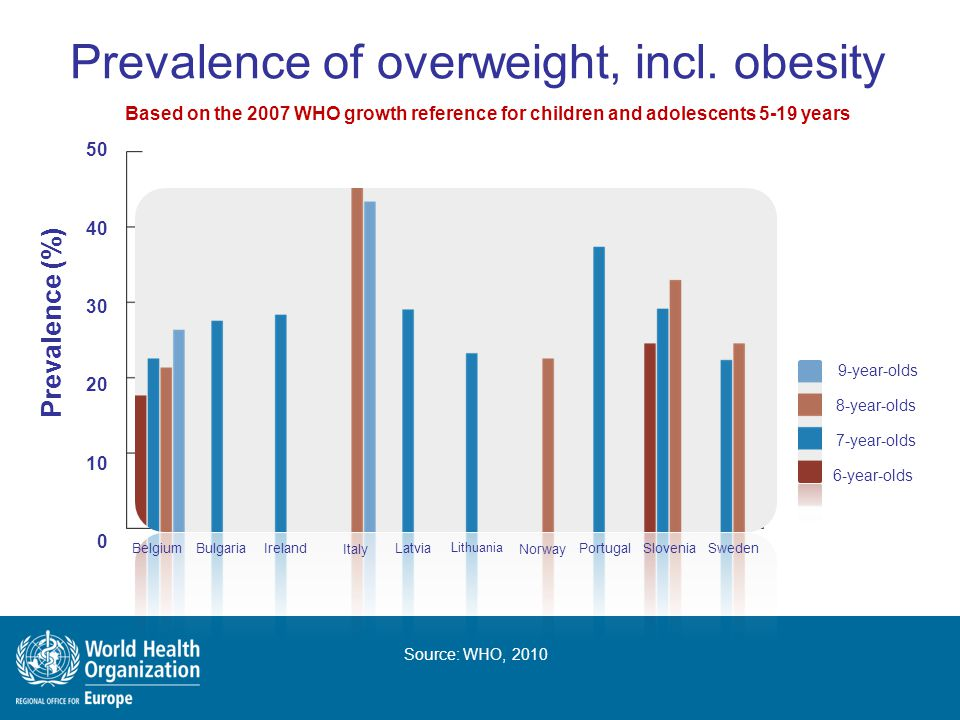 Prevalence of overweight, incl. obesity Based on the 2007 WHO growth reference for children and adolescents 5-19 years Source: WHO, 2010 50 40 30 20 1