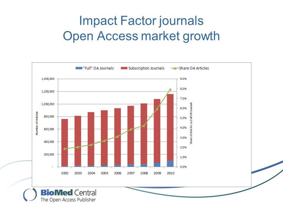 Impact Factor journals Open Access market growth