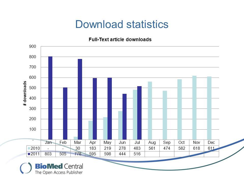 Download statistics