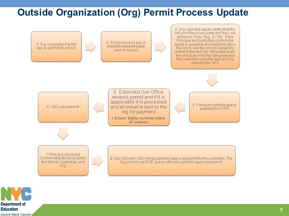 Outside Organization (Org) Permit Process Update 1. Org completes Permit App & submits to school 2. School reviews app & requests required paper work