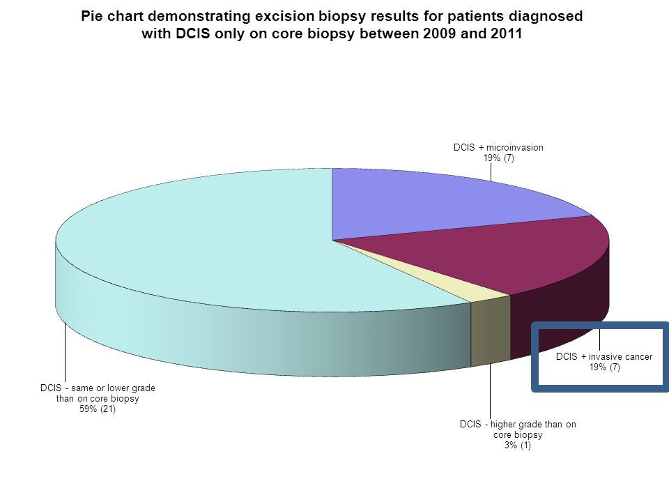 Conclusions 55% of DCIS patients required more than one operation to adequately clear the DCIS