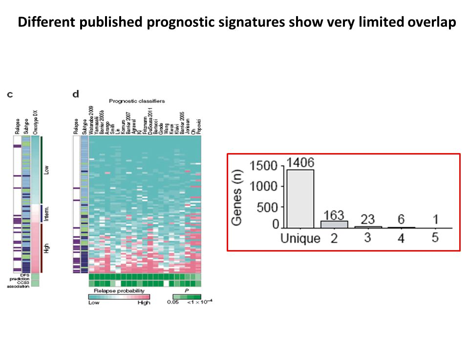 Different published prognostic signatures show very limited overlap