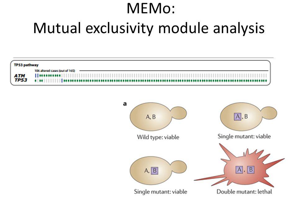 MEMo: Mutual exclusivity module analysis