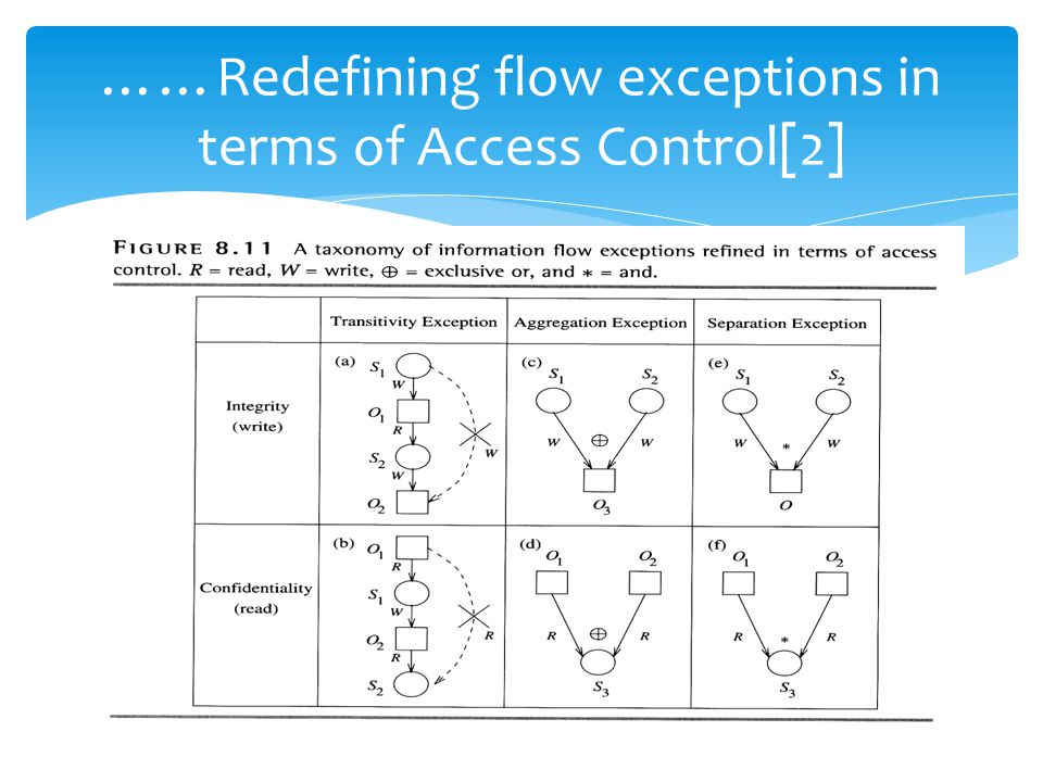 ……Redefining flow exceptions in terms of Access Control[2]