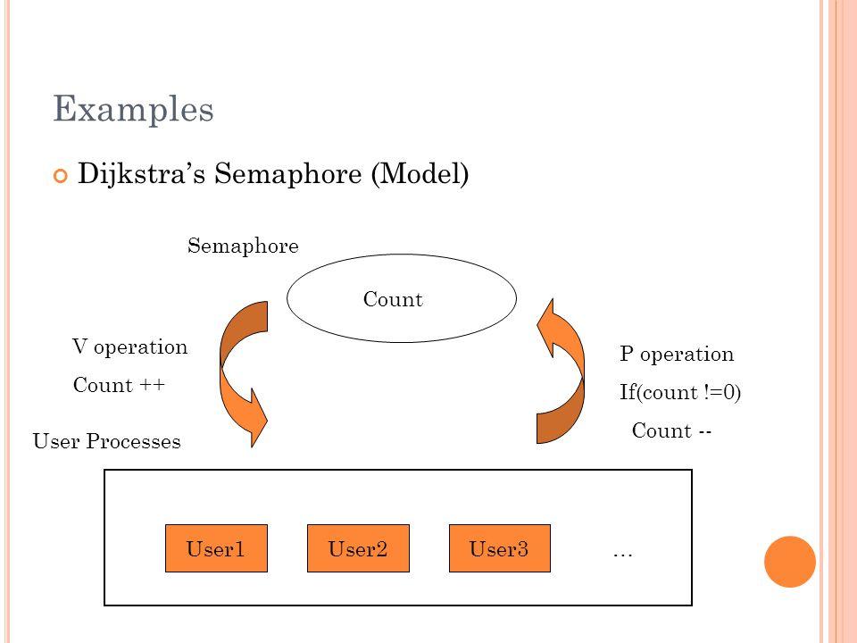 Examples Dijkstra's Semaphore (Model) Count User Processes Semaphore User1User2User3 … P operation If(count !=0) Count -- V operation Count ++