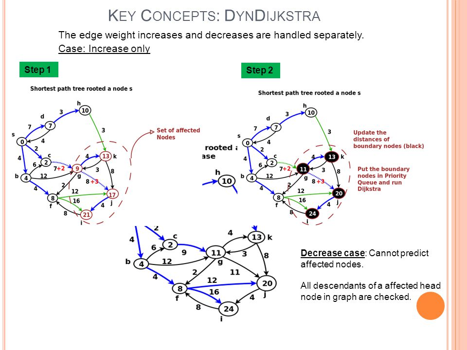 K EY C ONCEPTS :MB ALL S TRING Similar to DynDijkstra algorithm.