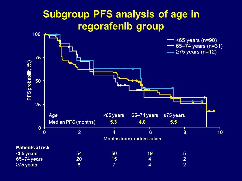 Subgroup PFS analysis of age in regorafenib group Age <65 years 65–74 years ≥75 years Median PFS (months) 5.3 4.0 5.5 100 75 50 25 0 0 24 68 10 PFS pr
