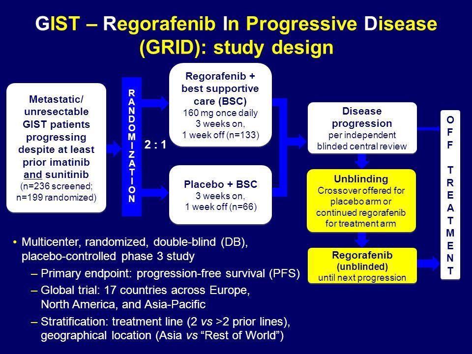 OFFTREATMENTOFFTREATMENT OFFTREATMENTOFFTREATMENT Disease progression per independent blinded central review Disease progression per independent blind