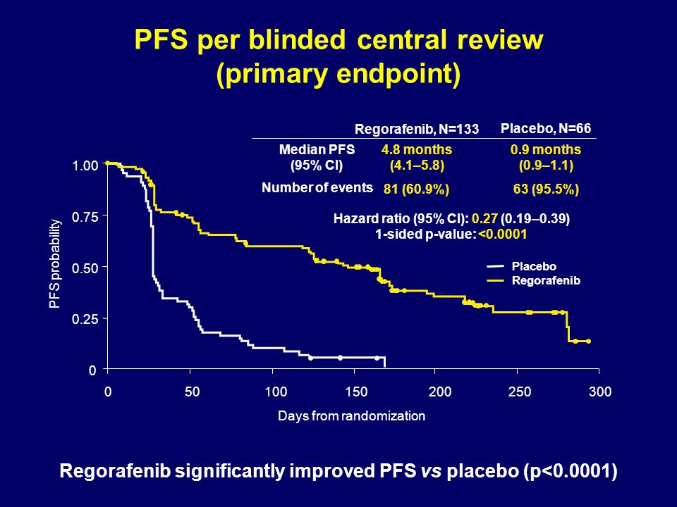 PFS per blinded central review (primary endpoint) Regorafenib significantly improved PFS vs placebo (p<0.0001) Days from randomization 1.00 0.75 0.50