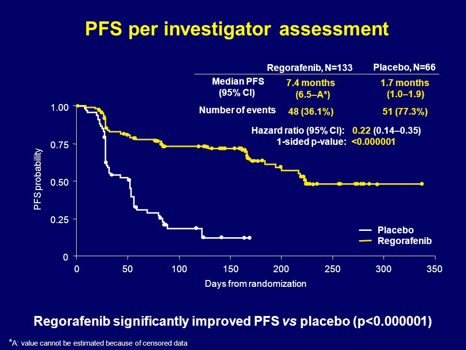 PFS per investigator assessment Regorafenib significantly improved PFS vs placebo (p<0.000001) * A: value cannot be estimated because of censored data