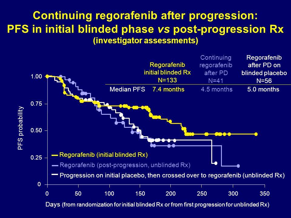Continuing regorafenib after progression: PFS in initial blinded phase vs post-progression Rx (investigator assessments) Median PFS 7.4 months 4.5 mon