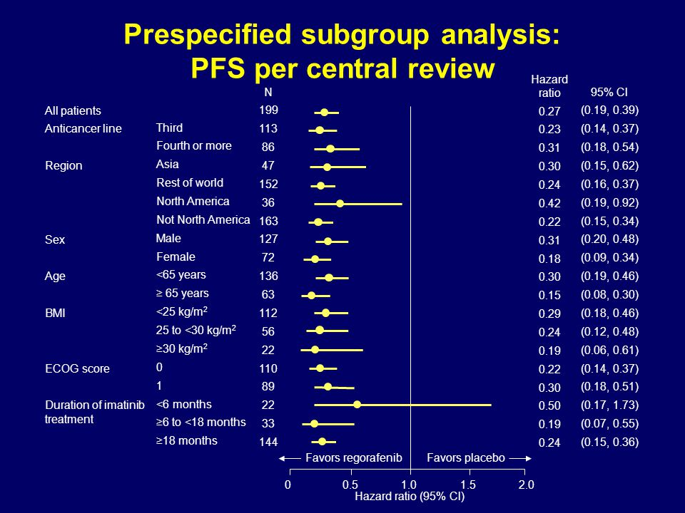 Prespecified subgroup analysis: PFS per central review 00.51.01.52.0 Hazard ratio (95% Cl) Favors regorafenibFavors placebo Third Fourth or more Asia
