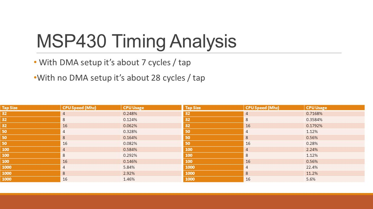 MSP430 Timing Analysis With DMA setup it's about 7 cycles / tap With no DMA setup it's about 28 cycles / tap Tap SizeCPU Speed (Mhz)CPU Usage 3240.716