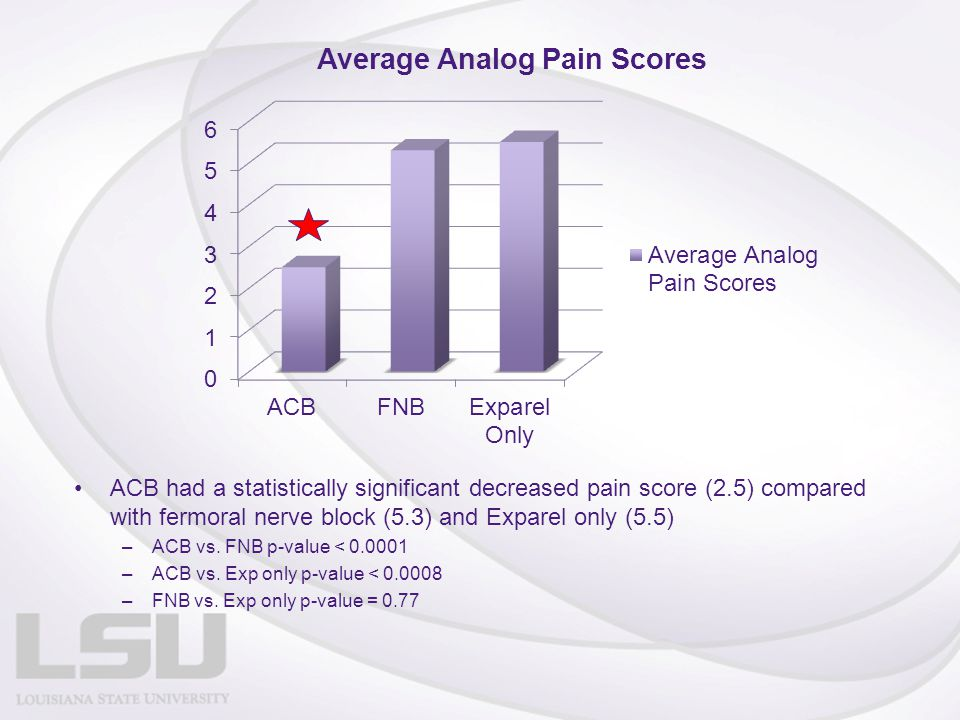 ACB had a statistically significant decreased pain score (2.5) compared with fermoral nerve block (5.3) and Exparel only (5.5) –ACB vs. FNB p-value <