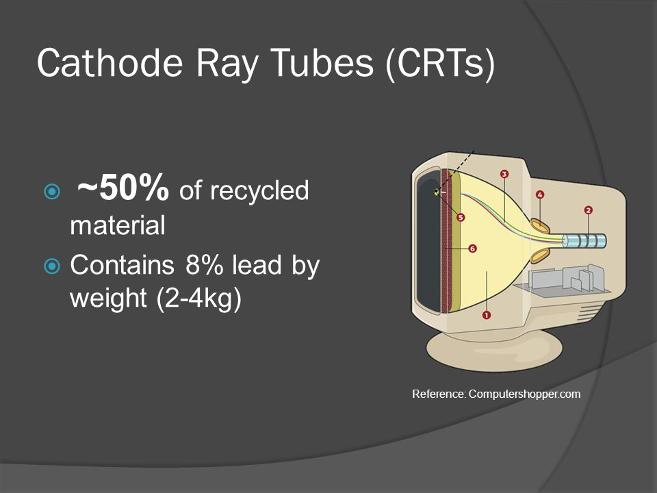 Cathode Ray Tubes (CRTs)  ~50% of recycled material  Contains 8% lead by weight (2-4kg) Reference: Computershopper.com