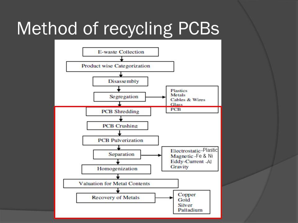 Method of recycling PCBs -Plastic -Fe & Ni -Al