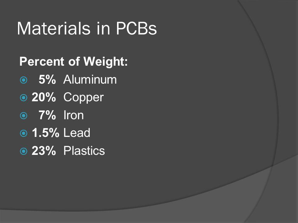 Materials in PCBs Percent of Weight:  5% Aluminum  20% Copper  7% Iron  1.5% Lead  23% Plastics